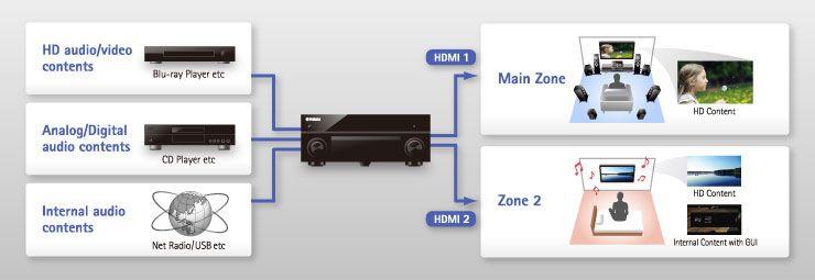 Minidsp X With Yamaha Receiver