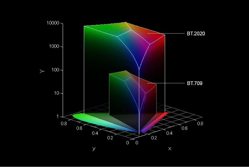 Diversified Video Solutions UHD|HDR-10 Test Pattern Suite