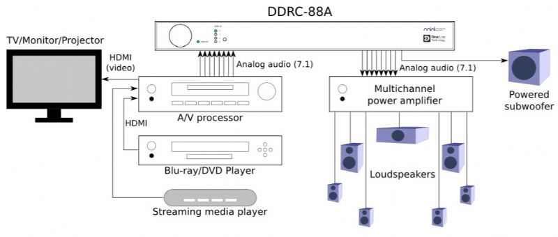 DDRC-88A Multichannel Audio Equalizer featuring Dirac